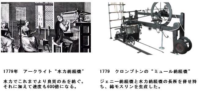 アークライト(水力紡績機)・クロンプトン(ミュール紡績機)