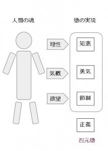 四元徳|プラトン - Hitopedia