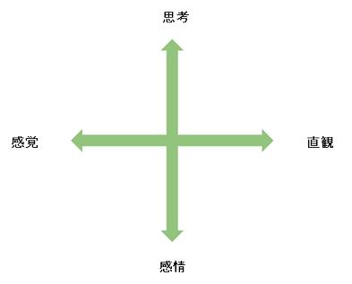 ユングによる心的諸機能の構造
