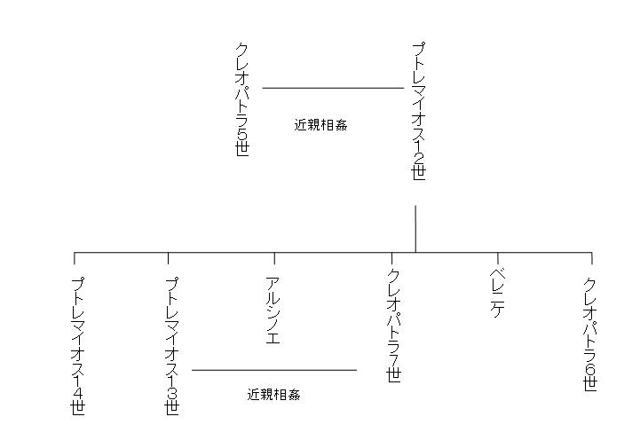 クレオパトラの関係図