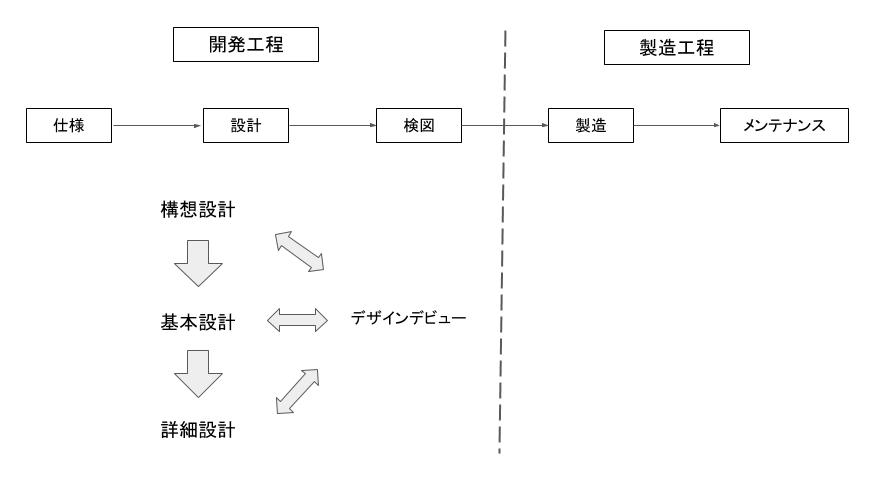機械設計の工程