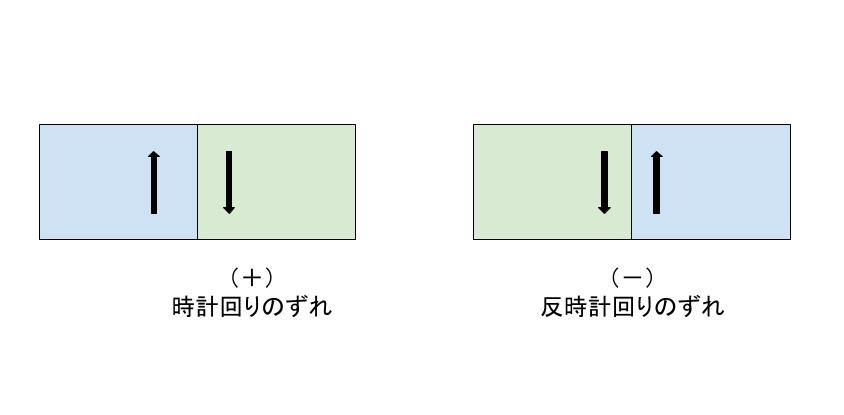 せん断力の符号