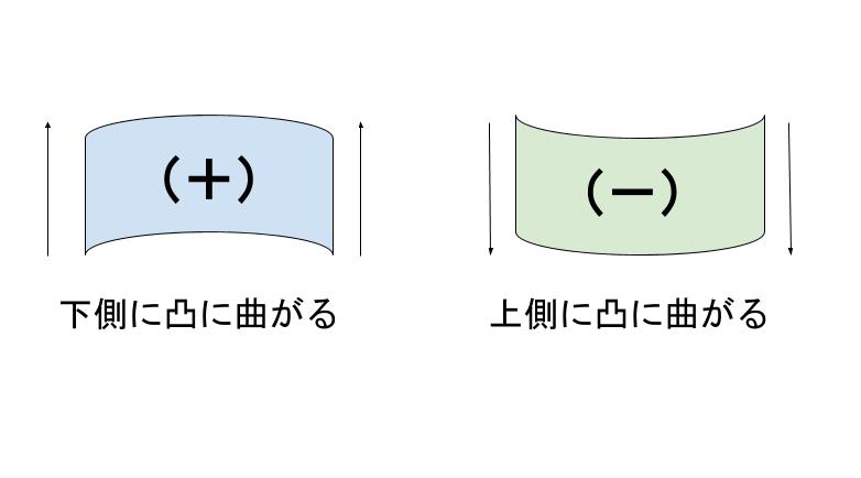 曲げモーメントの符号