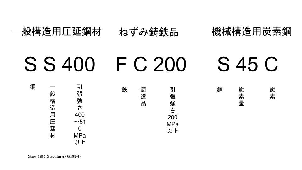 鉄鋼系材料記号