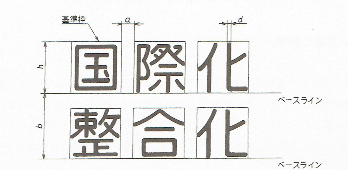 漢字およびかなの大きさ