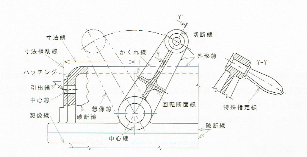 線の用法の例:JIS Z 8316(1999)