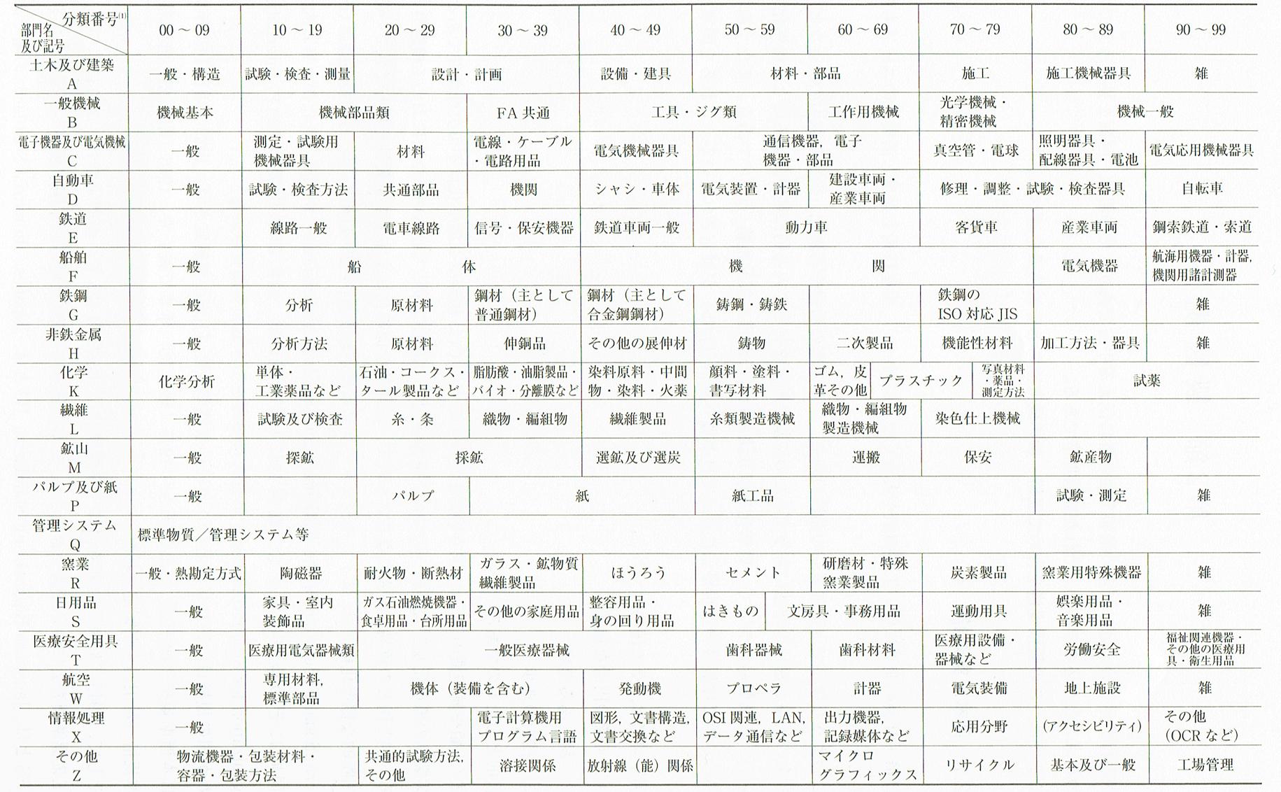 JISの部門記号と分類番号