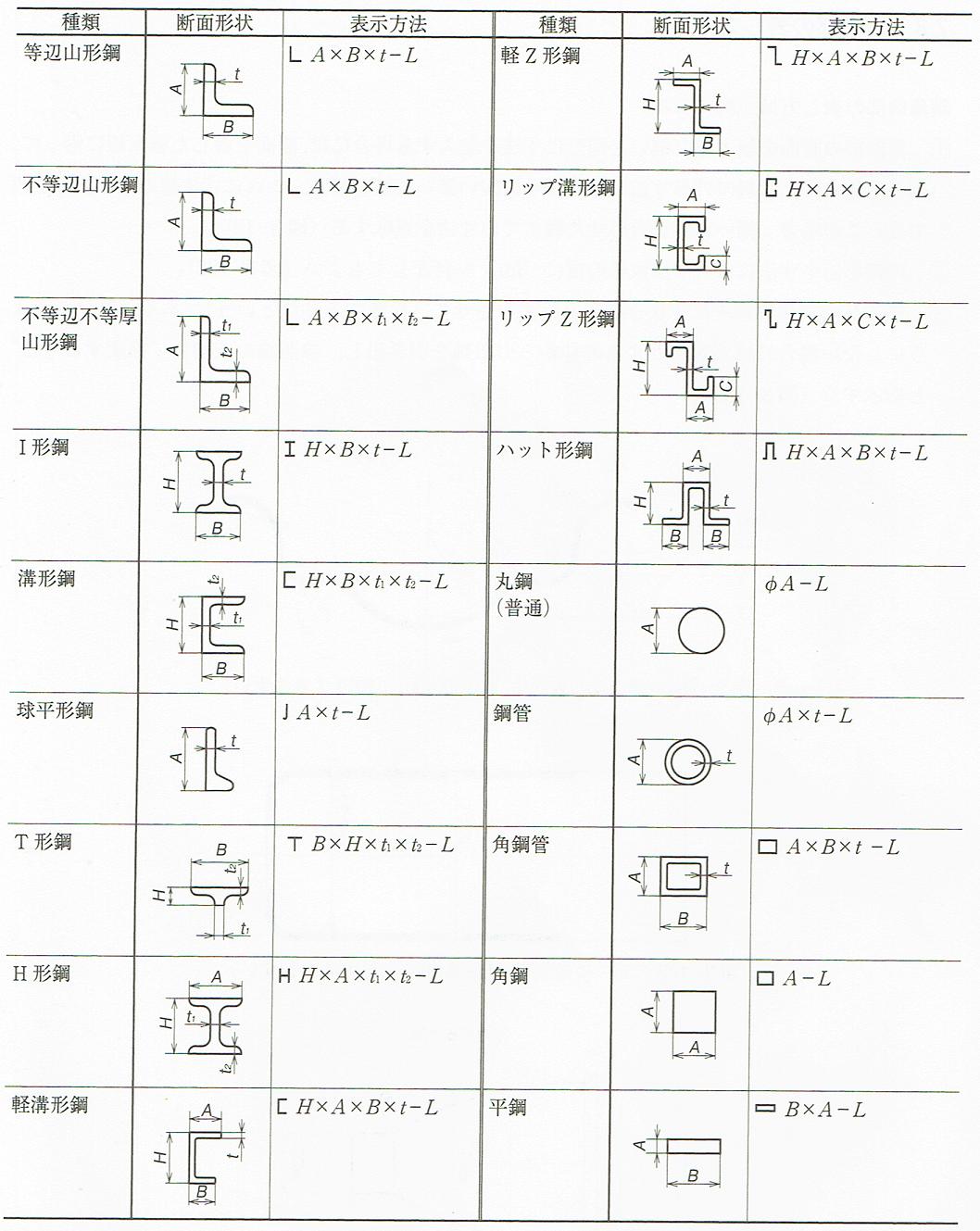 形鋼、鋼管、角鋼などの寸法(JIS B 0001:2010)