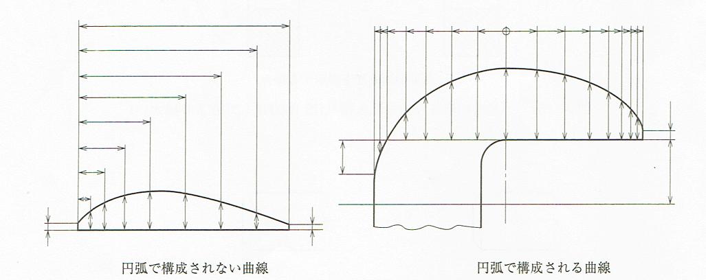 座標寸法の記入例(JIS B 0001 2010)
