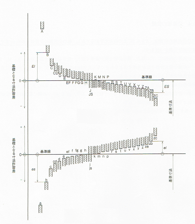 寸法許容差の公差域(JIS B 0401-1 1998)
