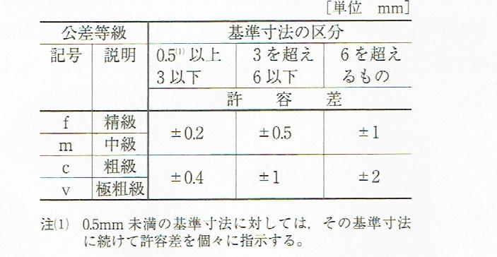 面取り部分を除く長さ寸法に対する許容差(JIS B 0405 1991)
