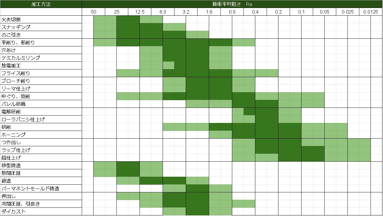 各種加工方法と算術平均粗さの関係