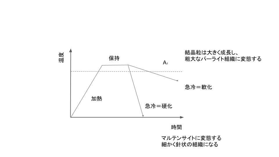 共析鋼の熱処理