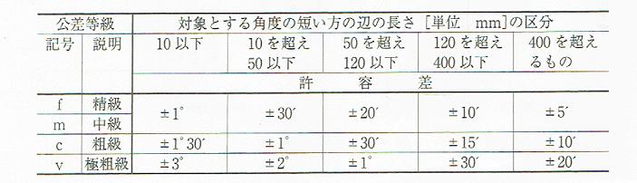 角度寸法の許容差(JIS B 0405 1991)
