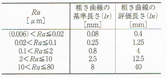 非周期的な輪郭曲線の粗さパラメータ、負荷曲線、確率密度関数とそれらに関連するパラメータの基準長さ(研削加工面)JIS B 0633 2001