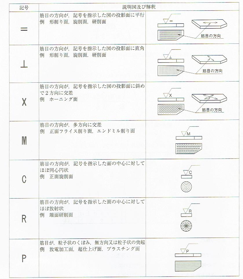 筋目方向の記号(JIS B 0031 2003)