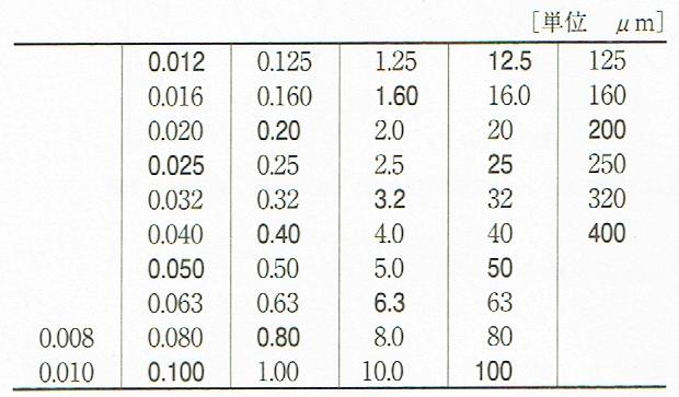 Raの標準数列(JIS B 0031 2003)