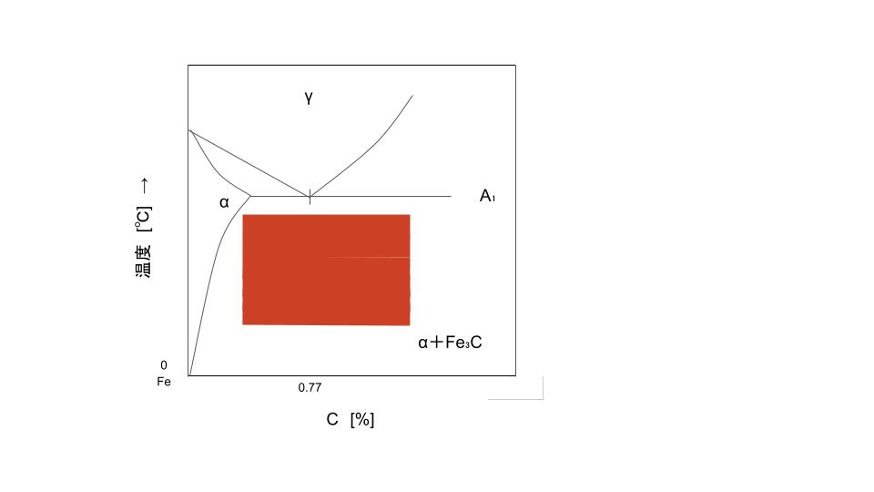 Fe-C系平衡状態図の一部