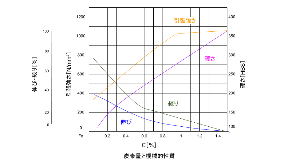 炭素量と機械性質