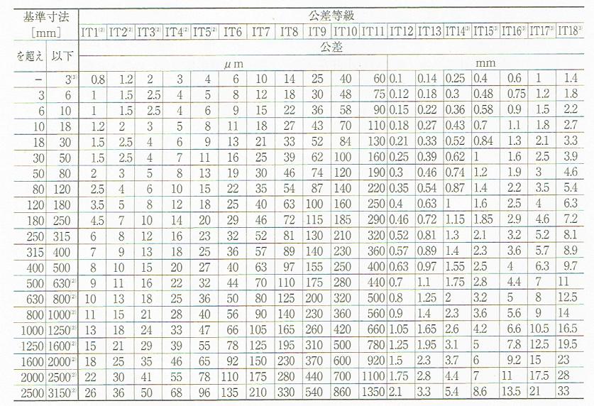 3150mmまでの基準寸法に対する公差等級IT(JISB0401-1 1998)