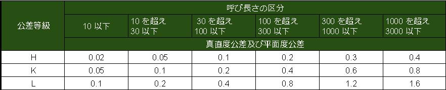真直度及び平面度の普通公差 (JIS B 0419 1991 より抜すい)