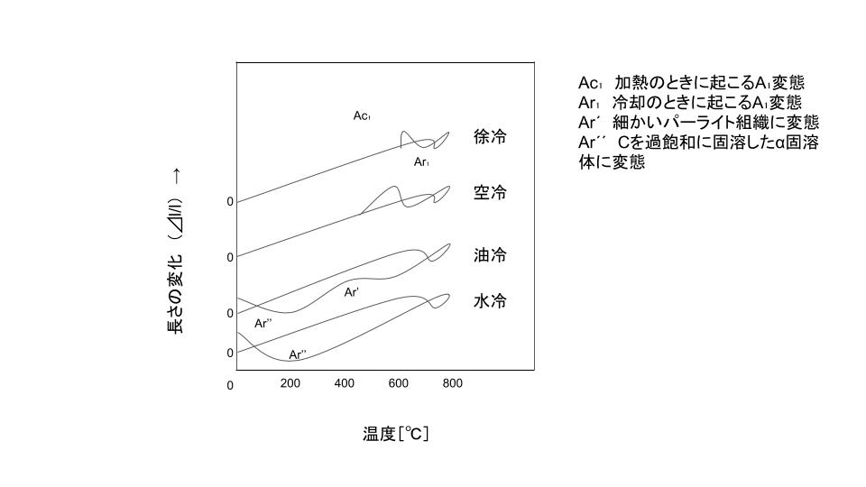 冷却速度の違いによる共析鋼の長さの変化