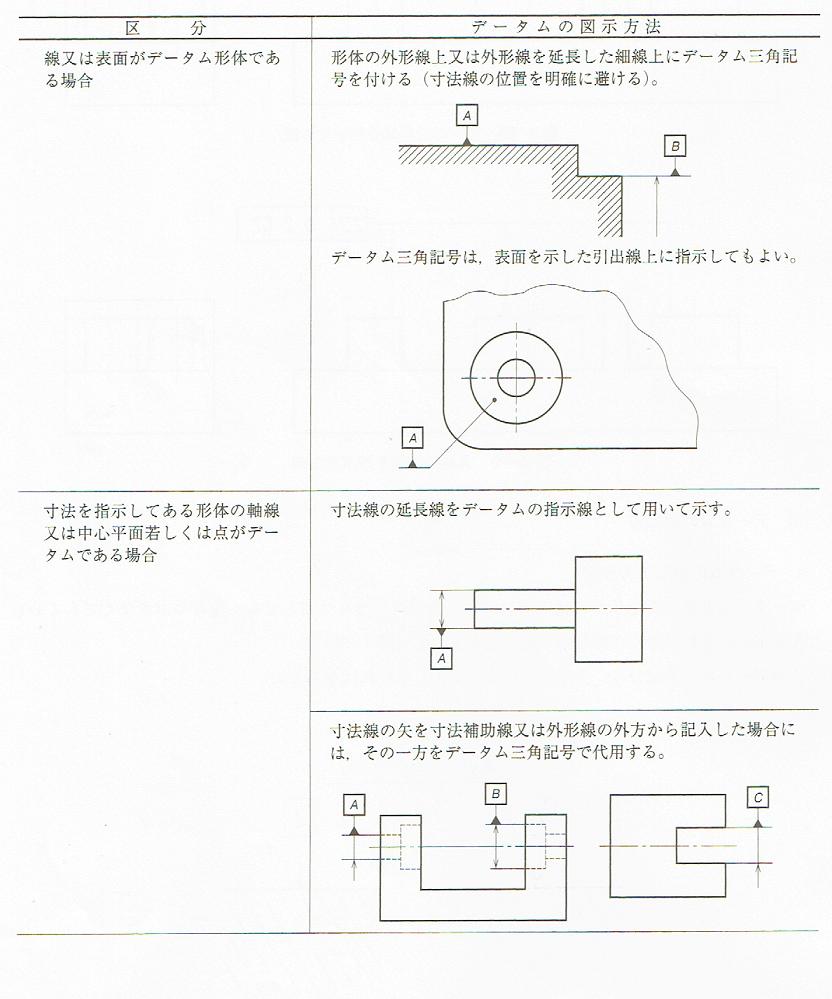 データムの図示記号 JIS B 0021 1998