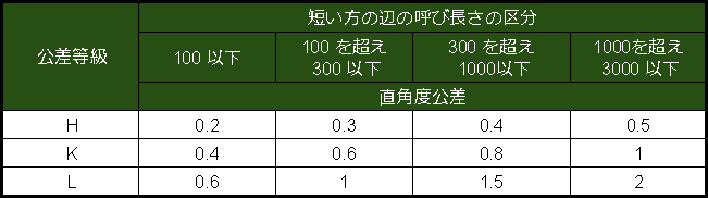 直角度の普通公差 (JIS B 0419 1991)