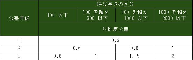 対称度の普通公差 (JIS B 0419 1991)