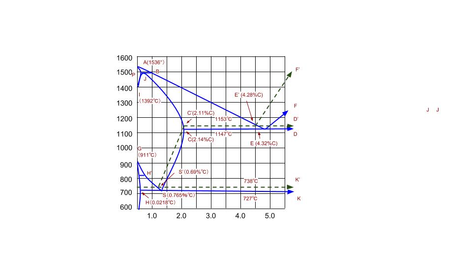 Fe-c系複平衡状態図