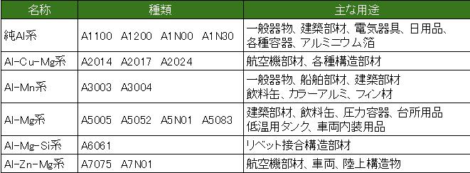 アルミニウム合金展伸材の分類