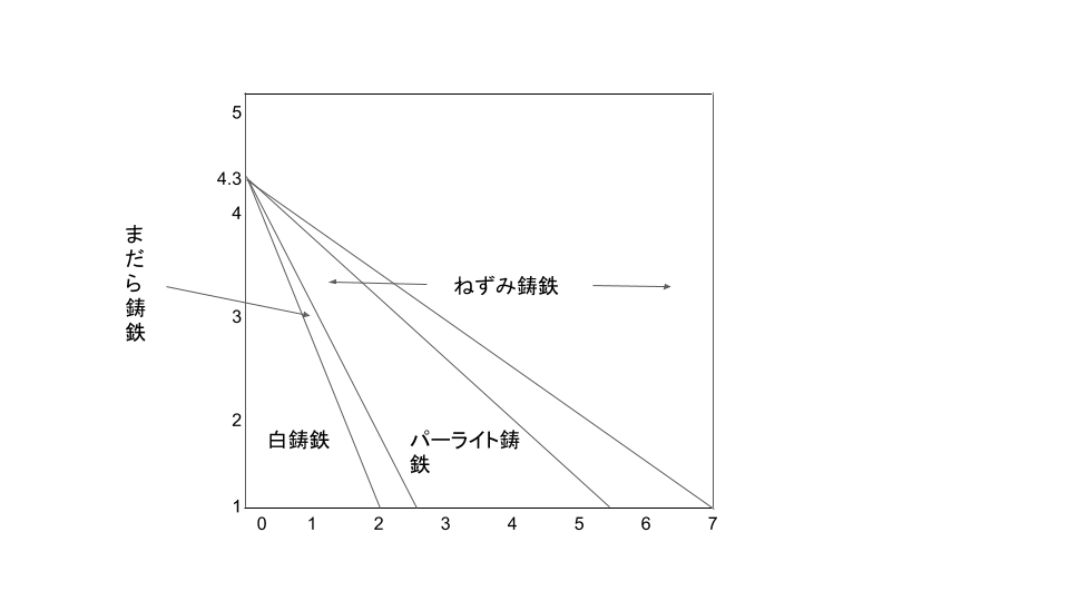 マウラ―組織図