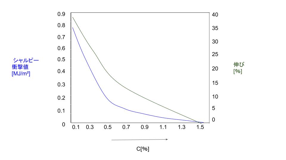 炭素鋼の圧延丸棒の伸び及び衝撃値とC[%]
