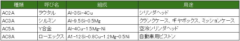 アルミニウム合金鋳物