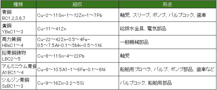鋳物用Cu合金の分類