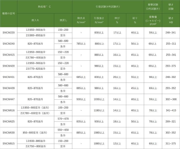 熱処理したニッケルクロムモリブデン鋼の機械的性質(JIS G 4103)