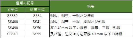 一般構造用圧延鋼材の種類記号 JIS G 3101