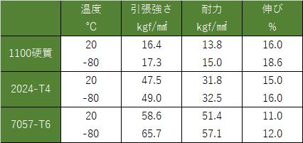 アルミニウム合金の低温の機械的性質
