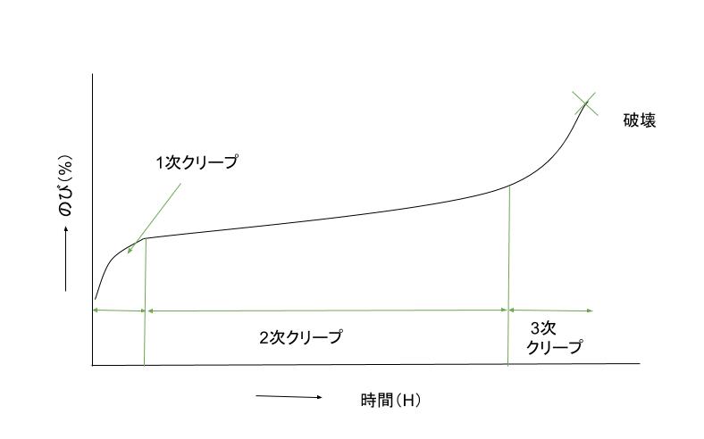 クリープ曲線のモデル