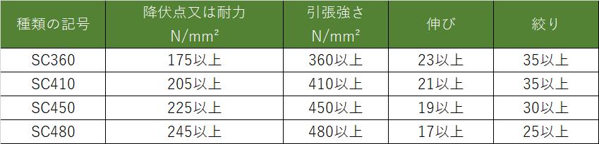 炭素鋼鋳鋼の機械的性質 JIS G 5101