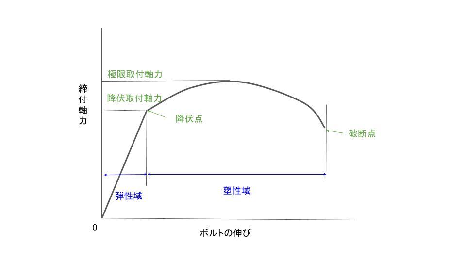 ボルトの伸びに対する締付軸力の変化