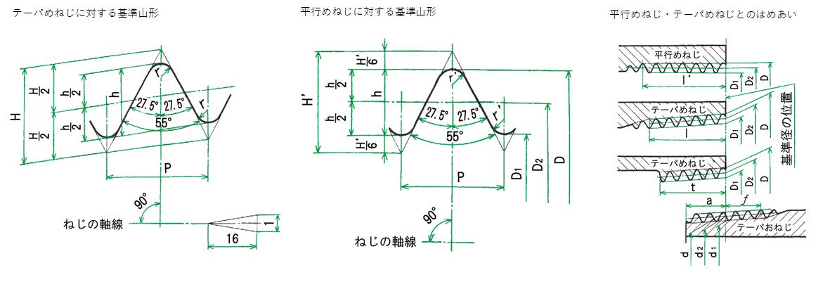 管用テーパねじ(JIS B 0203)