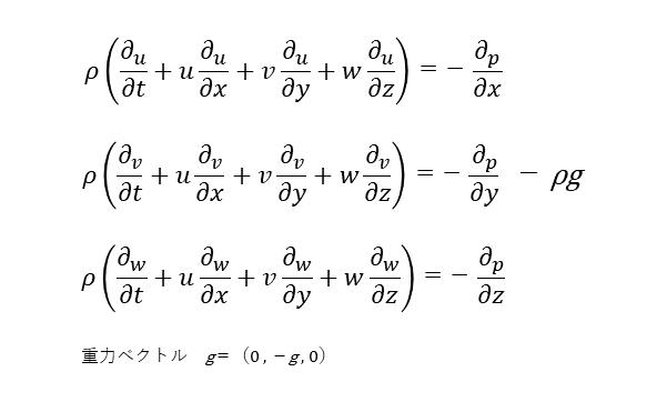 オイラーの運動方程式(デカルト座標)