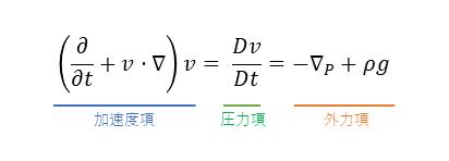 オイラーの運動方程式