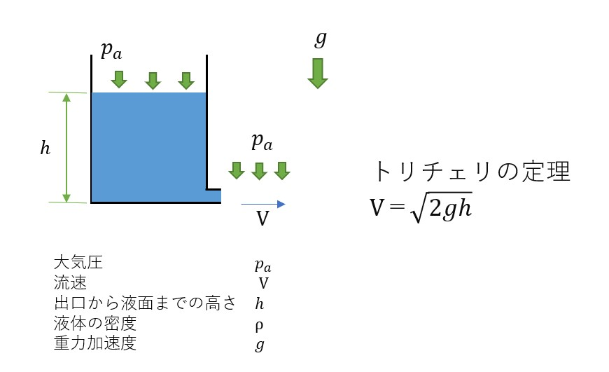 トリチェリの定理のモデル