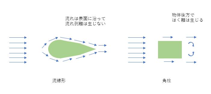 抗力係数の大きい形状と小さい形状