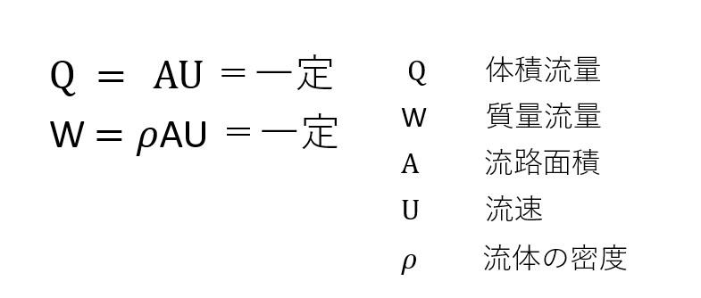連続の式(質量保存の式)