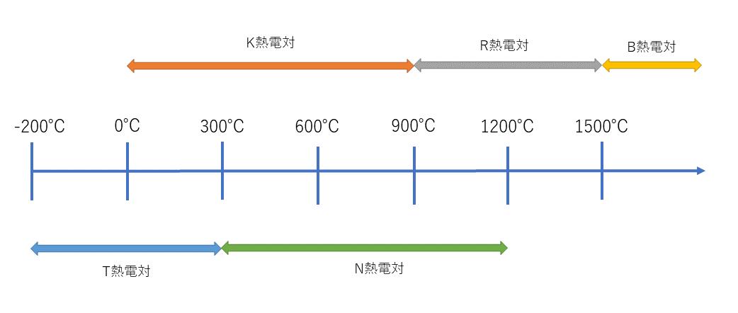 熱電対の主な測定範囲